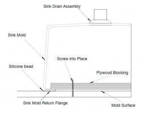 Concrete sink Mold