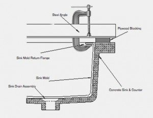Concrete integral sink Mold